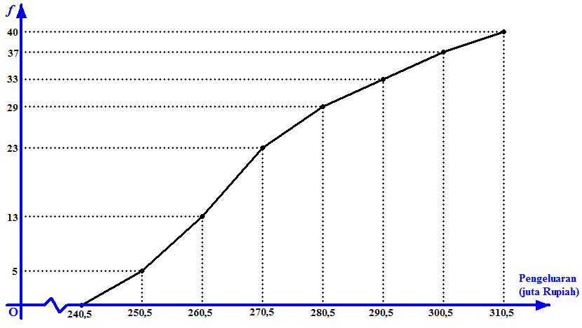 Tabel distribusi frekuensi kumulatif dan ogive edscyclopedia ccuart Choice Image