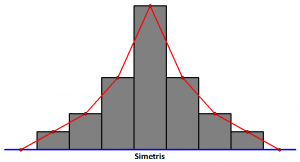 simetris