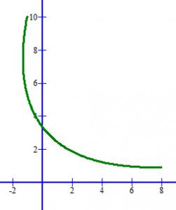 rotasi_parabol_2
