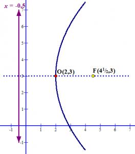 rotasi_parabol_4