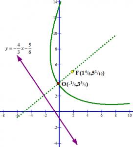 rotasi_parabol_5
