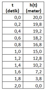 tabel_ketinggian